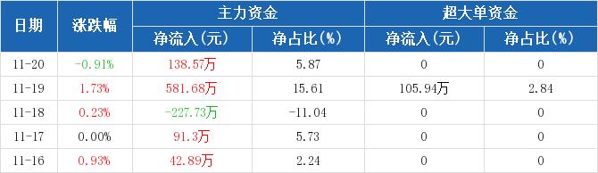 黄山旅游:主力资金净流入138.57万元,净占比5.87%(11-20)图2