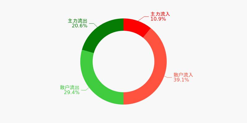 厦门象屿盘前回顾(12-09)图1