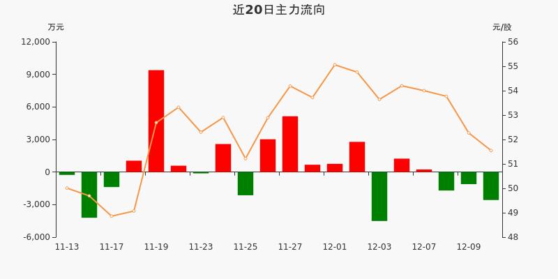 中直股份:主力资金连续3天净流出累计5390.44万元(12-10)图3