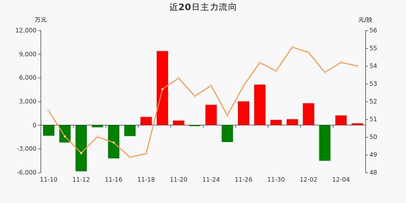 中直股份:主力资金净流入236.95万元,净占比0.72%(12-07)图3