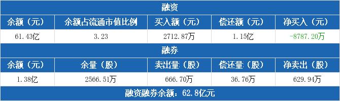 民生银行:融资净偿还8787.2万元,两市排名第17(12-09)