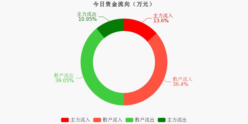 海信视像:主力资金连续3天净流入累计3217.66万元(11-19)图1