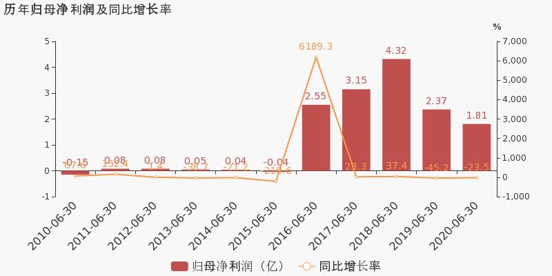 《【无极2代理注册】*ST藏格:2020上半年归母净利润为1.8亿元,同比下降23.5%》
