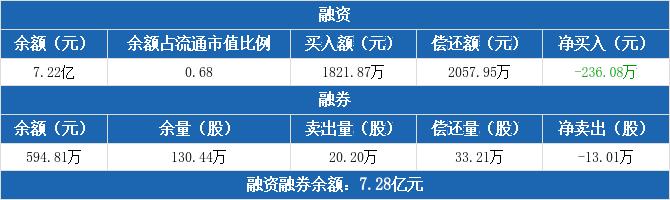 上港集团:融资净偿还236.08万元,融资余额7.22亿元(12-07)