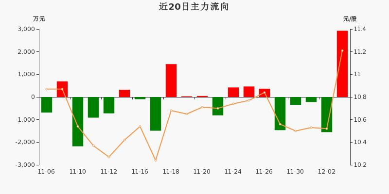 歌华有线:主力资金净流入2927.91万元,净占比8.70%(12-03)图3