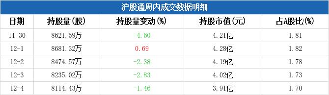 四川路桥本周被沪股通减持4518.04万元,周内减持市值居工程建设板块第四