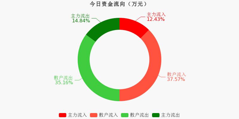 古越龙山:主力资金连续3天净流出累计8351.58万元(11-17)图1