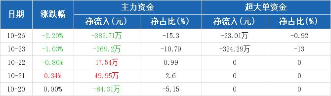 黄山旅游:主力资金净流出382.71万,净占比-15.30%(10-26)图2