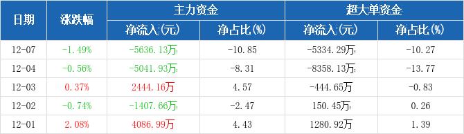 民生银行:主力资金净流出5636.13万元,净占比-10.85%(12-07)图2