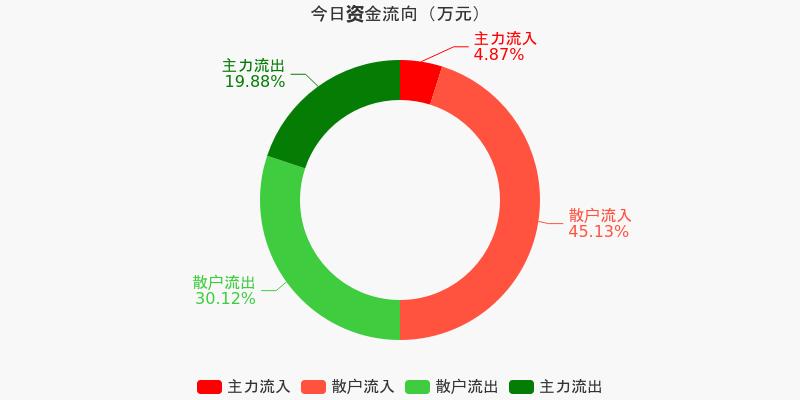 中原高速:主力资金净流出510.8万元,净占比-29.44%(12-08)图1