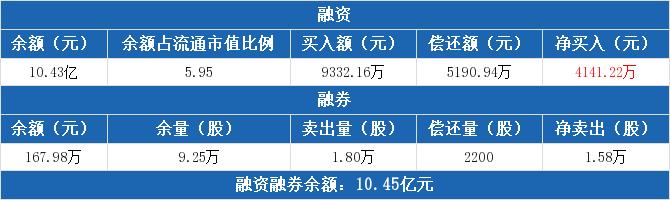 海正药业:融资余额10.43亿元,较前一日增加4.13%(08-31)