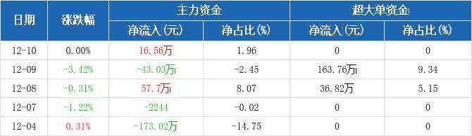 浙江广厦:主力资金净流入16.56万元,净占比1.96%(12-10)图2