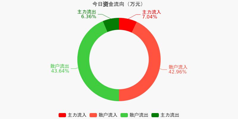 皖通高速:主力资金净流入83.74万元,净占比1.34%(12-09)图1
