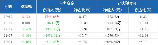 山东钢铁:主力资金净流入1546.68万元,净占比8.47%(12-10)图2