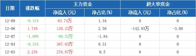皖通高速:主力资金净流入83.74万元,净占比1.34%(12-09)图2