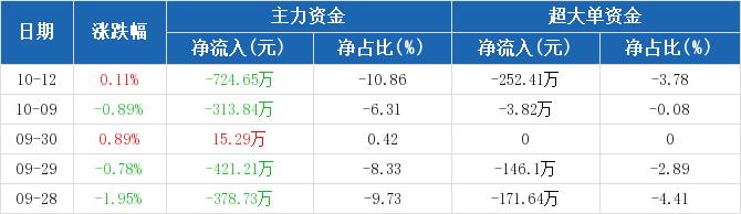 黄山旅游:主力资金净流出724.65万,净占比-10.86%(10-12)图2