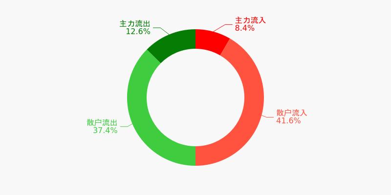 东风汽车盘前回顾(12-10)