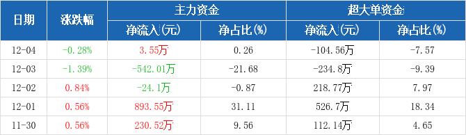 中原高速:主力资金净流入3.55万元,净占比0.26%(12-04)图2