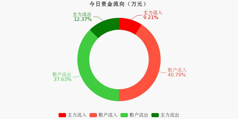 中国医药:主力资金净流出736.18万元,净占比-6.25%(11-17)图1