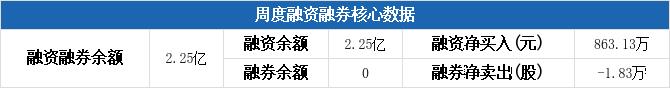 中原高速本周融资净买入863.13万元,居高速公路板块第二