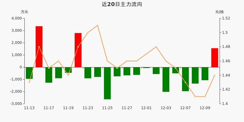 山东钢铁:主力资金净流入1546.68万元,净占比8.47%(12-10)图3