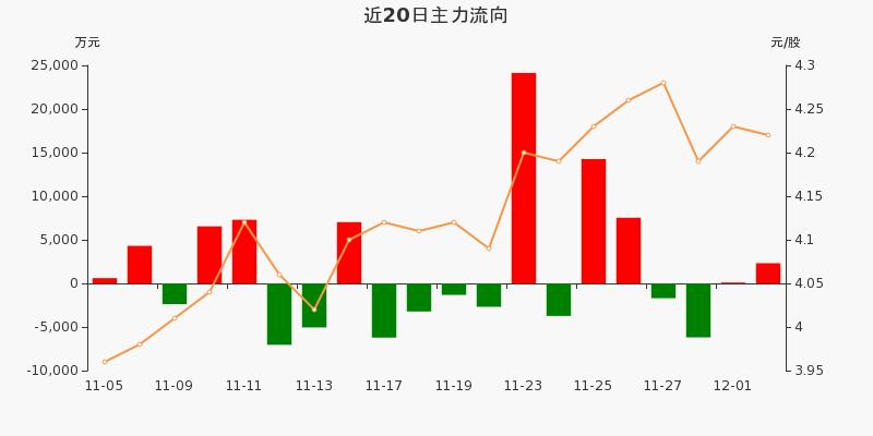 中国石化:主力资金净流入2314.36万元,净占比5.12%(12-02)图3