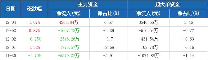 上海机场:主力资金净流入4265.84万元,净占比6.57%(12-04)图2