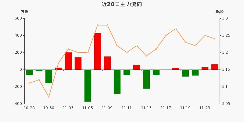 浙江广厦:主力资金净流入60.83万元,净占比5.14%(11-24)图3
