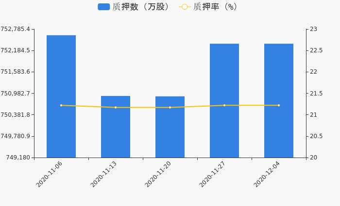 民生银行:重要股东质押6100万股,累计质押占其持股达99.27%