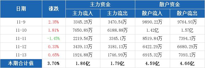 厦门象屿本周主力净流入647.06万元,居交运物流板块第十