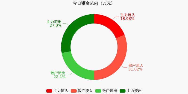 山东钢铁:主力资金连续12天净流出累计1.29亿元(12-08)图1