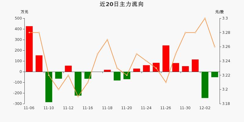 浙江广厦:主力资金净流出51.86万元,净占比-3.44%(12-03)图3