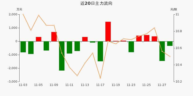 歌华有线:主力资金净流出342.34万元,净占比-3.36%(11-30)图3