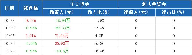 浙江广厦:主力资金净流出19.84万,净占比-1.92%(10-29)图2