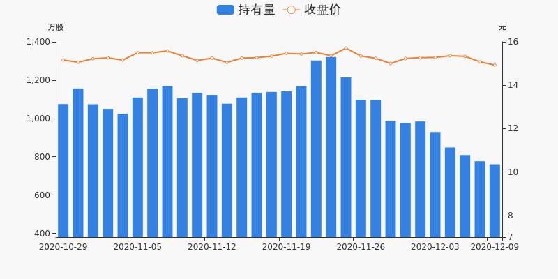 中国医药盘前回顾(12-09)图3