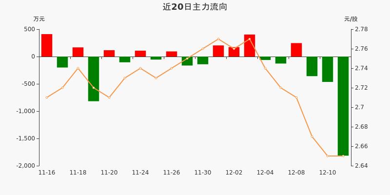 福建高速:主力资金连续3天净流出累计2638.88万元(12-11)图3
