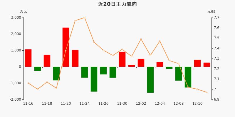 五矿发展:主力资金净流入251.19万元,净占比2.47%(12-11)图3
