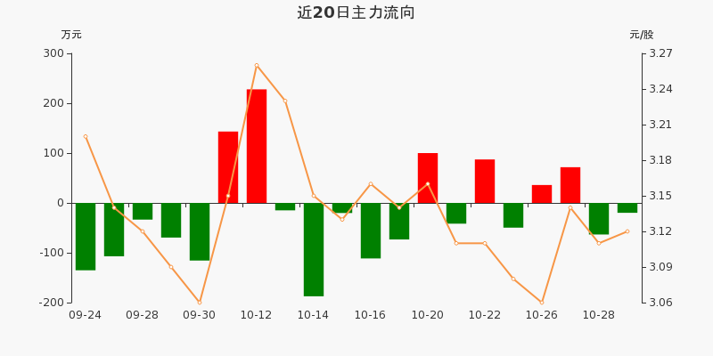 浙江广厦:主力资金净流出19.84万,净占比-1.92%(10-29)图3