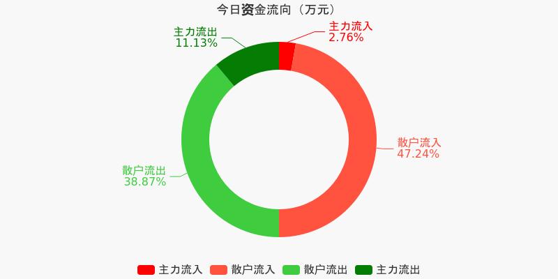 五矿发展:主力资金净流出851.88万元,净占比-16.35%(12-08)图1
