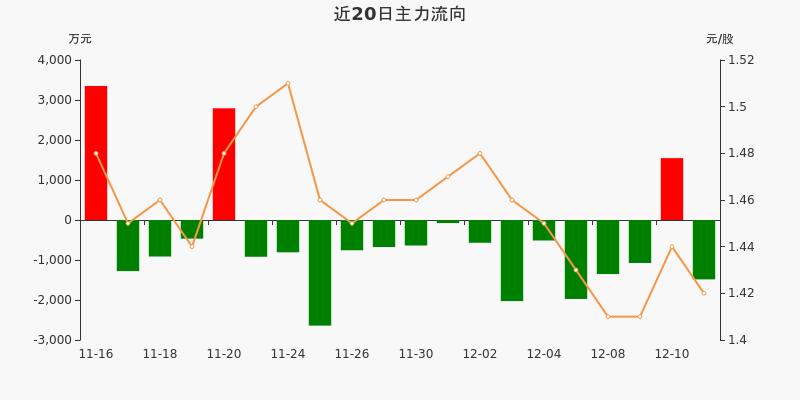 山东钢铁:主力资金净流出1484.37万元,净占比-9.62%(12-11)图3