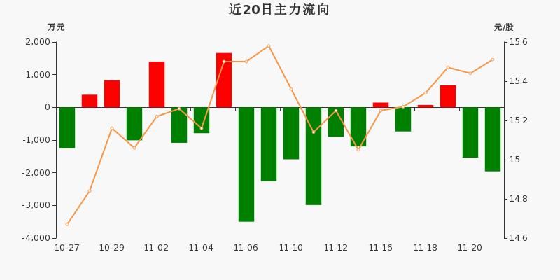 中国医药:主力资金净流出1957.29万元,净占比-9.08%(11-23)图3