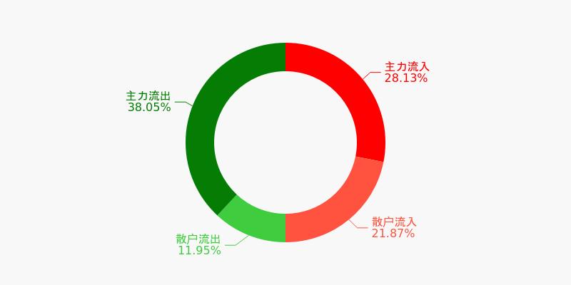 包钢股份盘前回顾(12-08)图1