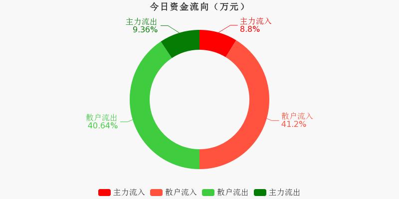 黄山旅游:主力资金连续3天净流出累计234.79万元(11-10)图1