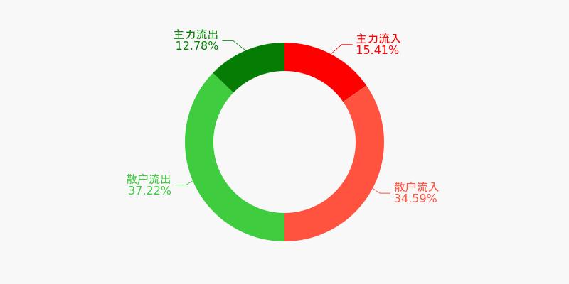 东风汽车盘前回顾(12-04)
