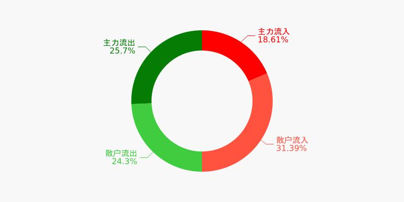 宝钢股份盘前回顾(12-03)