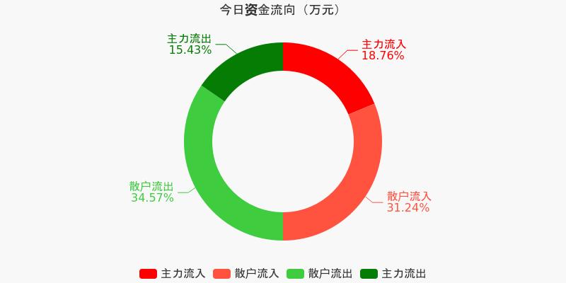 上海机场:主力资金净流入4265.84万元,净占比6.57%(12-04)图1