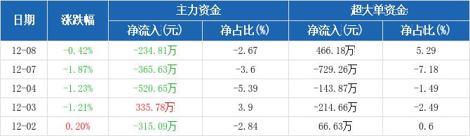四川路桥:主力资金连续3天净流出累计1121.09万元(12-08)图2