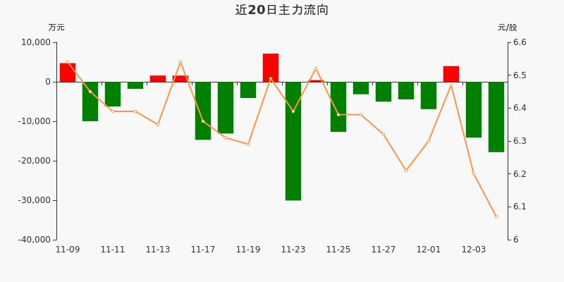 宝钢股份:主力资金净流出1.78亿元,净占比-17.89%(12-04)图3