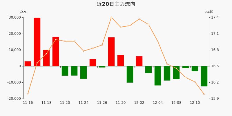 保利地产:主力资金连续7天净流出累计4.98亿元(12-11)图3