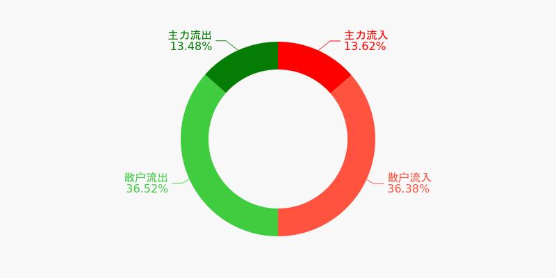 中原高速盘前回顾(12-04)图1